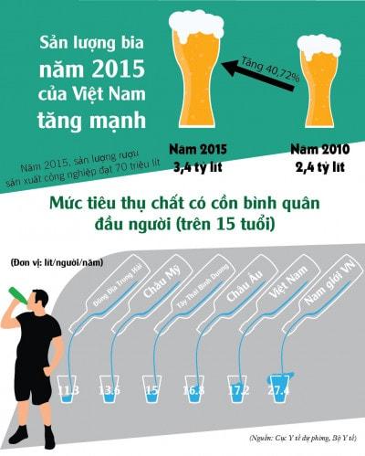 VN top 3 châu Á về sản lượng bia