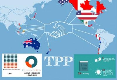 Hiệp định đối tác tự do thương mại TPP