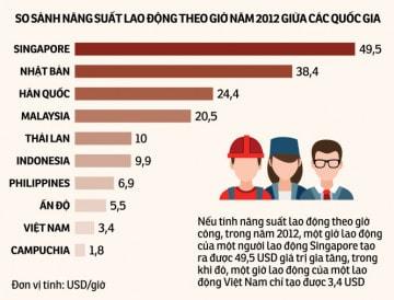 So sánh năng suất lao động