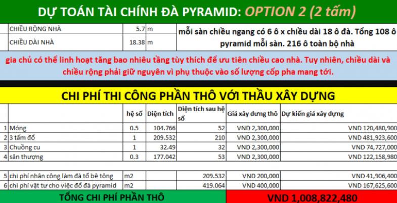 Tổng chi phí xây nhà yến 100m2 02