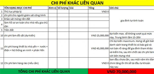 Tổng chi phí xây nhà yến 100m2 03